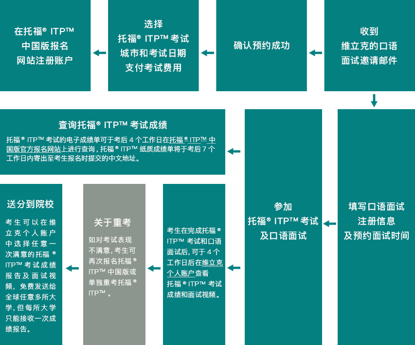 托福 官方 指南 第 五 版 pdf